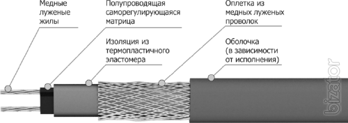 Freezstop self-regulating cable