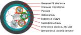 Волоконно-оптический кабель, сетевое оборудование