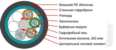 Fiber-optic cable, network equipment