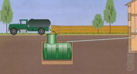 Pumping of septic tanks and cesspools