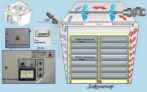 Оборудование для разморозки продукции - Автоматическая камера для дефростации